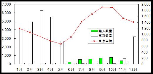 平成20年の東京都中央卸売市場におけるいちごの取扱量と平均単価、 及びいちご(生鮮)の月別輸入状況