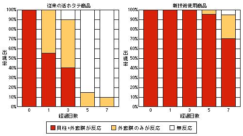 酸素を使用した梱包技術活力差