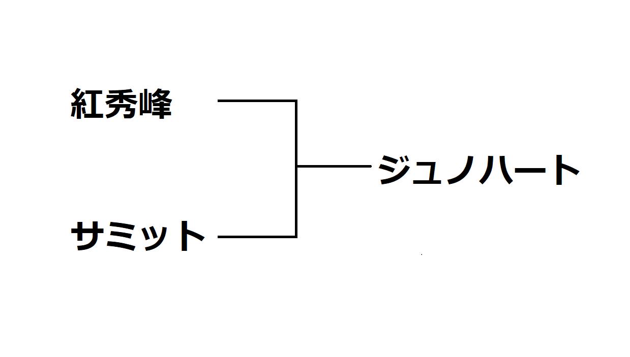 「ジュノハート」来歴