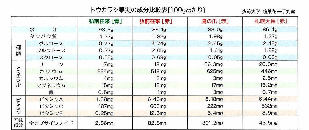 トウガラシ果実の成分比較表